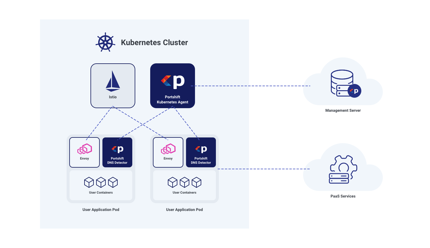 Secure Your Kubernetes Clusters With Portshift | Portshift Blog